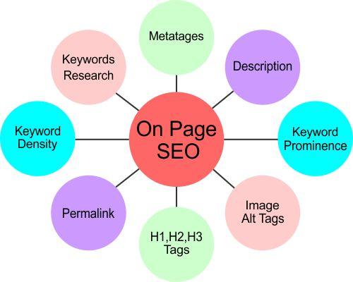 On-Page SEO คืออะไร