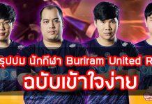 สรุปปม นักกีฬา Buriram United RoV